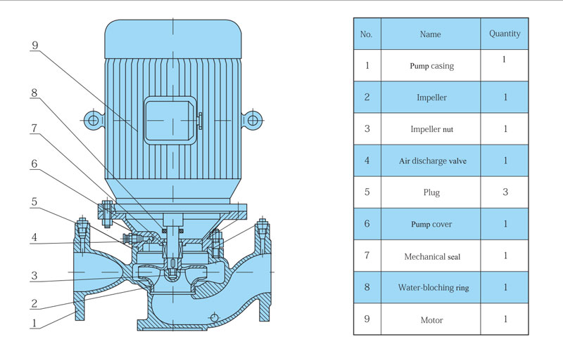 structure description of inline pump